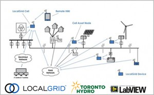 Smart Grid Distribution and Control
